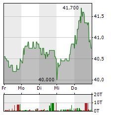 VOSSLOH Aktie 1-Woche-Intraday-Chart