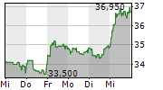 VOSSLOH AG 5-Tage-Chart