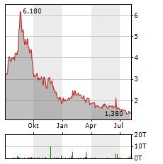 VOXELJET Aktie Chart 1 Jahr