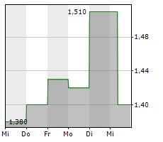 VOXELJET AG ADR Chart 1 Jahr