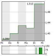 VOXELJET Aktie 5-Tage-Chart