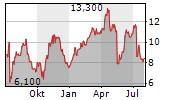VOXX INTERNATIONAL CORPORATION Chart 1 Jahr