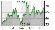 VOYA FINANCIAL INC Chart 1 Jahr