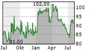 VP BANK AG Chart 1 Jahr