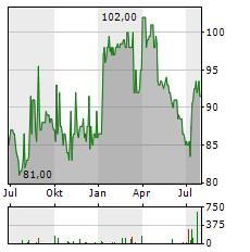 VP BANK Aktie Chart 1 Jahr