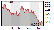 VR RESOURCES LTD Chart 1 Jahr
