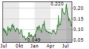 VR RESOURCES LTD Chart 1 Jahr