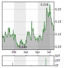 VR RESOURCES Aktie Chart 1 Jahr