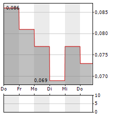 VR RESOURCES Aktie 1-Woche-Intraday-Chart