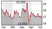 VRANKEN-POMMERY MONOPOLE Chart 1 Jahr