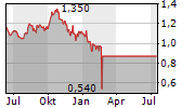 VTB BANK PJSC GDR Chart 1 Jahr