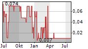 VTION WIRELESS TECHNOLOGY AG Chart 1 Jahr