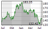VULCAN MATERIALS COMPANY Chart 1 Jahr