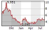 VUZIX CORPORATION Chart 1 Jahr