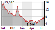 VUZIX CORPORATION Chart 1 Jahr