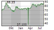 VZ HOLDING AG Chart 1 Jahr