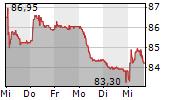 VZ HOLDING AG 5-Tage-Chart
