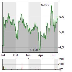 WABERERS Aktie Chart 1 Jahr