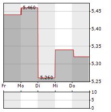 WABERERS Aktie 5-Tage-Chart