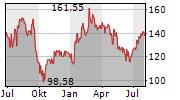 WACKER CHEMIE AG Chart 1 Jahr