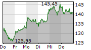 WACKER CHEMIE AG 5-Tage-Chart