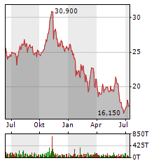 WACKER NEUSON SE Jahres Chart