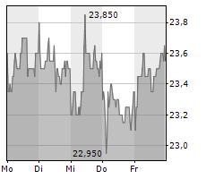 WACKER NEUSON SE Chart 1 Jahr