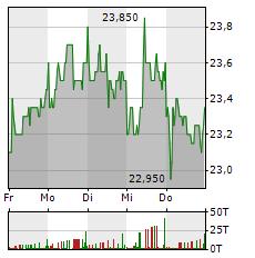 WACKER NEUSON Aktie 1-Woche-Intraday-Chart