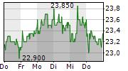 WACKER NEUSON SE 1-Woche-Intraday-Chart