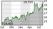 WACOAL HOLDINGS CORP Chart 1 Jahr