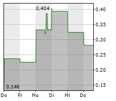 WAITR HOLDINGS INC Chart 1 Jahr