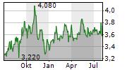 WAL-MART DE MEXICO SAB DE CV Chart 1 Jahr