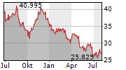 WALGREENS BOOTS ALLIANCE INC Chart 1 Jahr