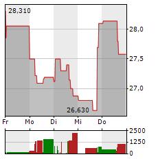 WALGREENS Aktie 1-Woche-Intraday-Chart