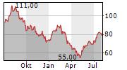 WALKER & DUNLOP INC Chart 1 Jahr