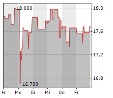 WALLSTREET:ONLINE AG Chart 1 Jahr