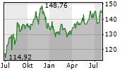 WALMART INC Chart 1 Jahr