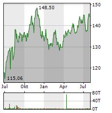WALMART Aktie Chart 1 Jahr