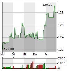 WALMART Aktie 1-Woche-Intraday-Chart