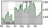 WALMART INC 1-Woche-Intraday-Chart
