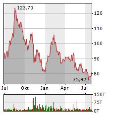 WALT DISNEY Aktie Chart 1 Jahr