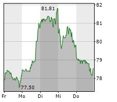 WALT DISNEY COMPANY Chart 1 Jahr