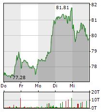WALT DISNEY Aktie 1-Woche-Intraday-Chart