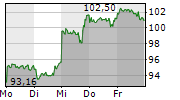 WALT DISNEY COMPANY 1-Woche-Intraday-Chart