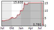 WANDISCO PLC Chart 1 Jahr