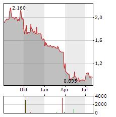 WAREHOUSE GROUP Aktie Chart 1 Jahr