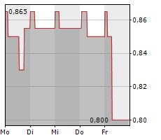 WARIMPEX FINANZ UND BETEILIGUNGS AG Chart 1 Jahr