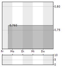 WARIMPEX Aktie 1-Woche-Intraday-Chart