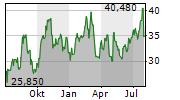 WARRIOR MET COAL INC Chart 1 Jahr