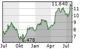WARTSILA CORPORATION Chart 1 Jahr